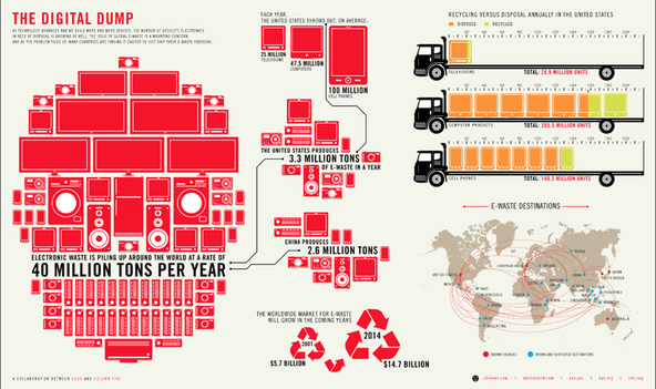 Good.is e-waste infographic