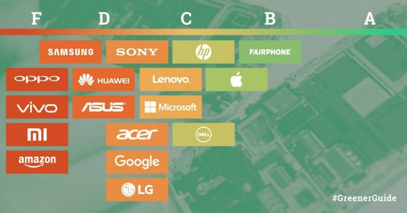 Greenpeace grades your favorite tech company on sustainability