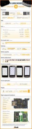 iFixit Nexus One infographic