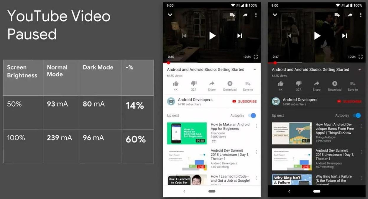 Google presentation slide showing 60% difference in battery usage on YouTube, black versus white modes