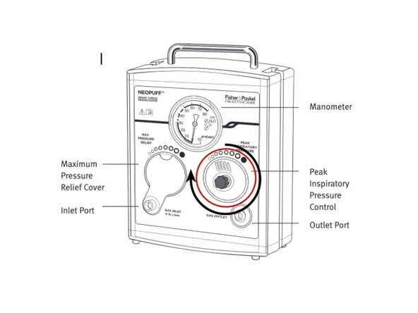 Close the Peak inspiratory Pressure valve by turning the knob fully clockwise.