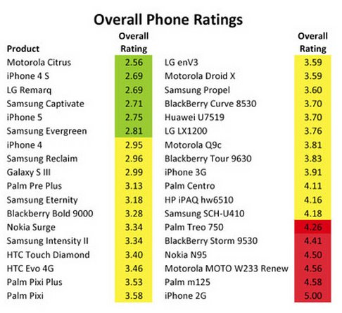 Ratings of new phones after chemical analysis
