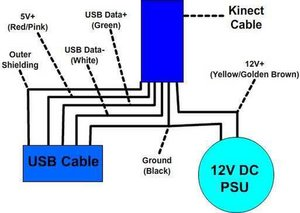 G2BnA4vLIKUrAQsc.standard dog chewed through kinect cable microsoft kinect ifixit xbox 360 kinect wiring diagram at virtualis.co