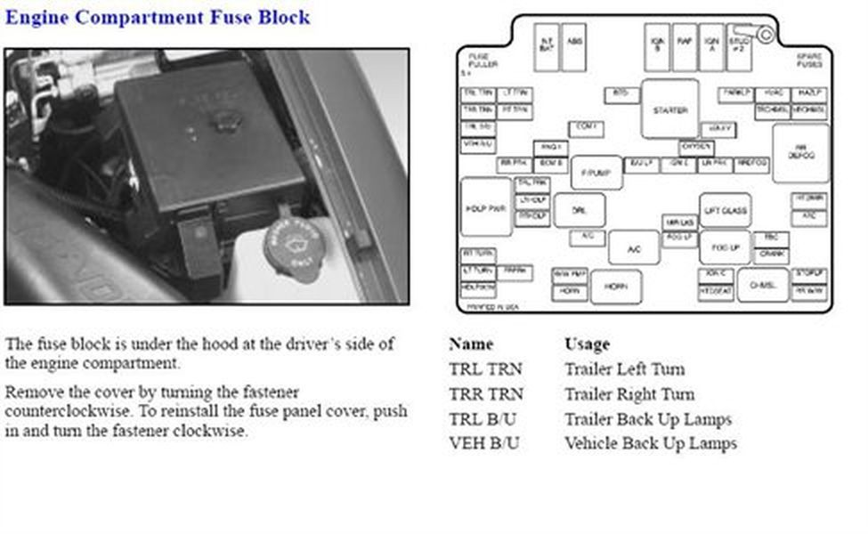 solved where is the fuse box under the hood 1988 1998 chevrolet rh ifixit com 94 Chevy S10 Pick Up 1994 chevy s10 blazer fuse box diagram