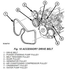 Solved How You Change Serpentine Belt 20012007 Dodge Caravan. 2 Rotate Belt Tensioner Counterclockwise Until Can Be Installed Onto The Crankshaft Pulley 9 Slowly Release. Dodge. 2003 Dodge Grand Caravan Drive Belt Diagram At Scoala.co