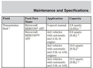 1999 ford f150 manual transmission fluid