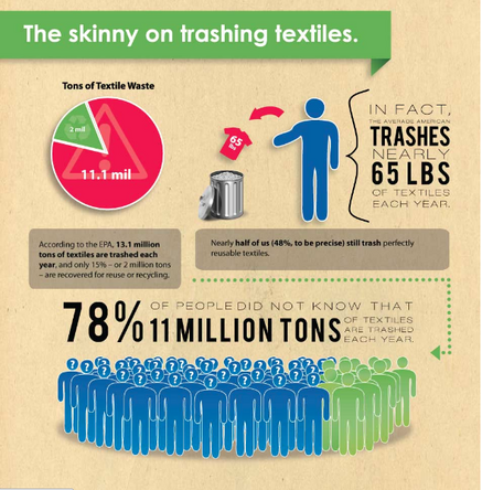 Infographic about old clothes going to waste