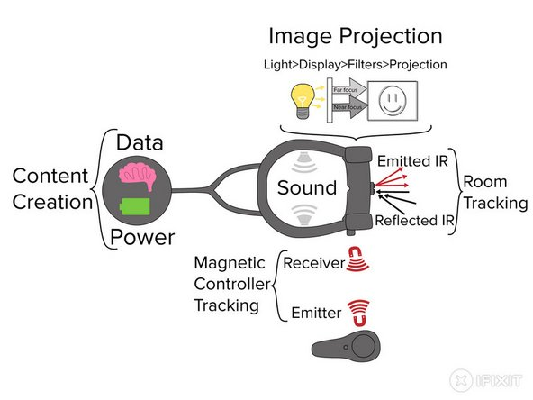 Diagram of the Magic leap headset