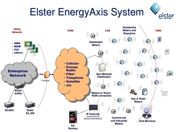 Who would've thunk that your watthour meter would have a LAN ID? A LAN ID is required to connect to the IP-based EnergyAxis Smart Grid network.