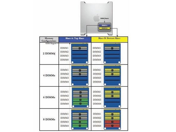 Image 1/1: DIMMs must be installed as pairs of identical size and type, from the same vendor. Use the provided illustration, like-colored DIMMs must match.