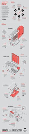Repairable design infographic from Autodesk and Makeshift Magazine