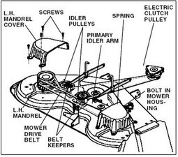 John Deere L130 Mower Deck Belt Diagram together with Sears Tractor Deck Belt Diagram further T25364003 Need replace deck belt 2008 troy bolt moreover T5003494 Thread mower deck belt 48 likewise Simplicity Parts Diagrams Lawn Tractor Belts. on lawn mower lt 1000 craftsman deck parts diagram