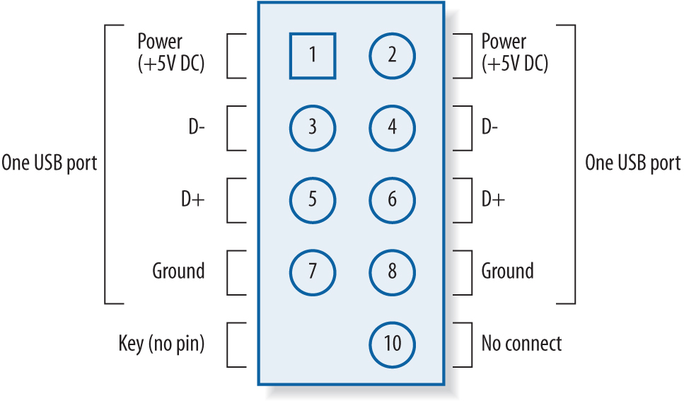 usb front panel wiring diagram example electrical wiring diagram u2022 rh huntervalleyhotels co Mini USB Pinout Diagram USB to PS2 Wiring-Diagram