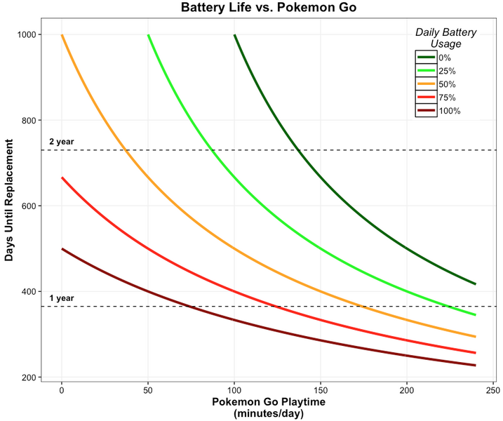 What Will Months of Catching Pokémon Do To Your Battery ...