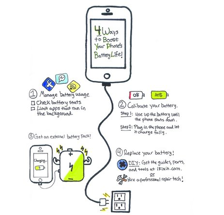 infographic showing 4 ways to boost iPhone battery life