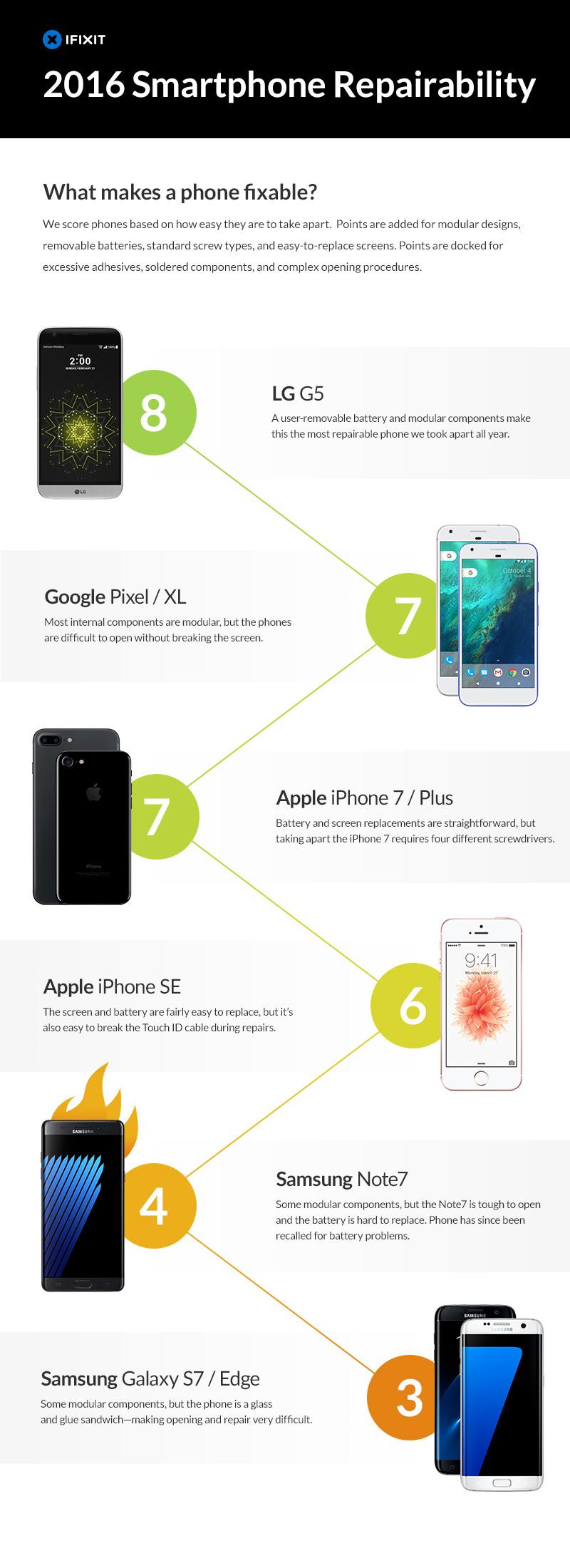Smartphone repairability comparison