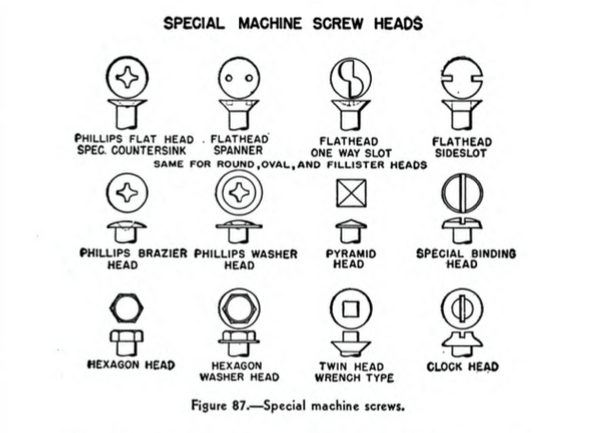 Screwdriver chart in old naval tool manual