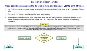SOLVED: Red light blinks 14 times - Television - iFixit