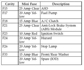 dDVupBiglhROQ5TX.standard solved where is the fuse panel located? 2001 2007 dodge caravan 2006 dodge caravan fuse box diagram at crackthecode.co