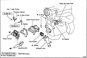Replace water pump on toyota corolla generator