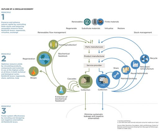 Model of the Circular Economy