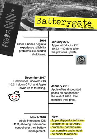 Batterygate timeline