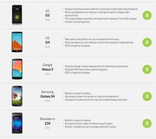 Smartphone Repairability Chart