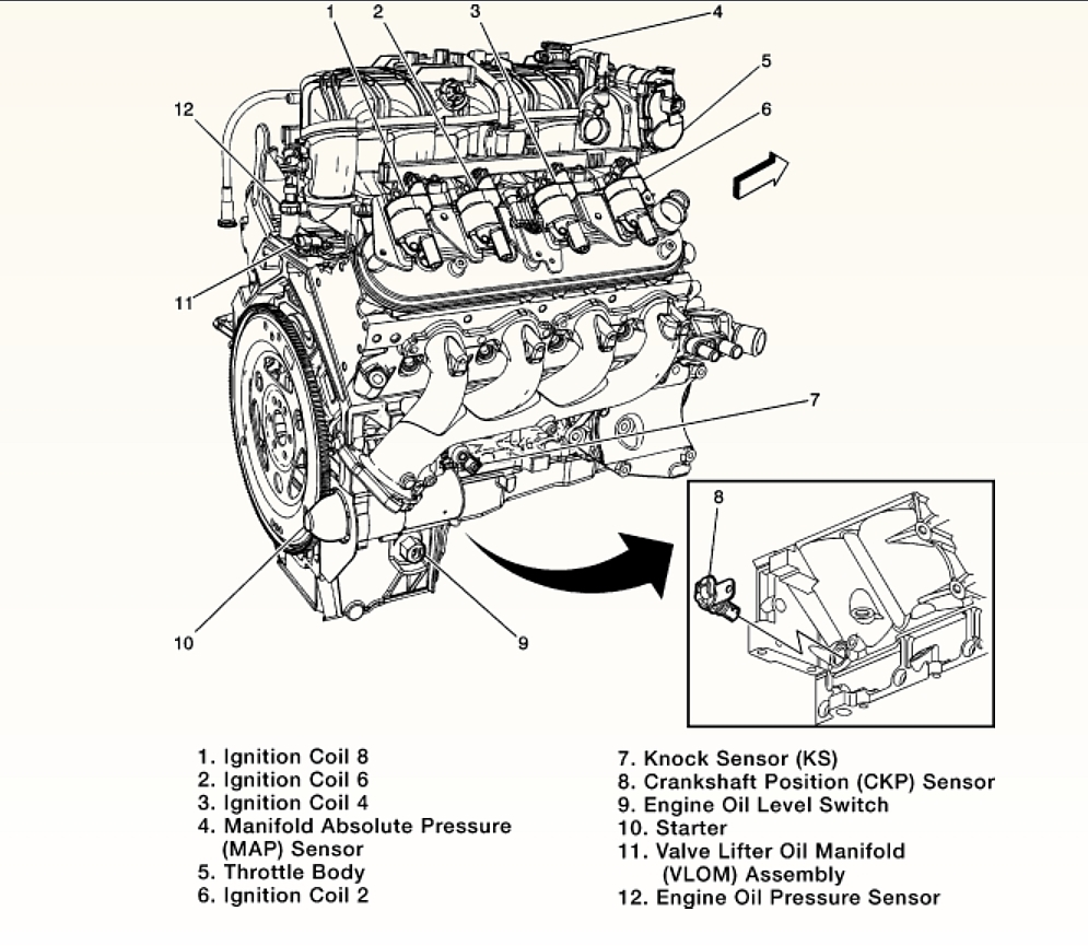 solved where is the oil pressure switch located in a gmc truck 2004 rh ifixit com 5 3 Liter Vortec Engine Diagram Sensors 5.3 Liter Chevy Engine Diagram