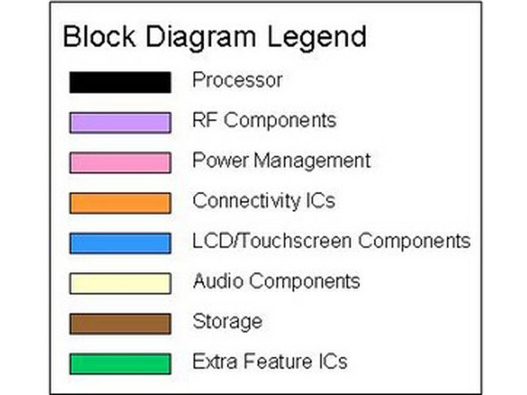 As always, the block diagram...